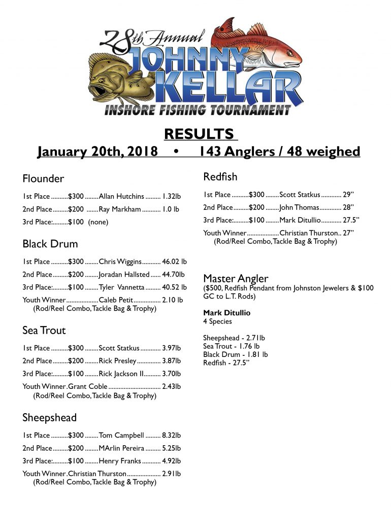 results from the 2018 johnny kellar fishing tournament