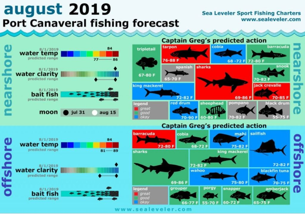 space coast fishing chart for August 2019