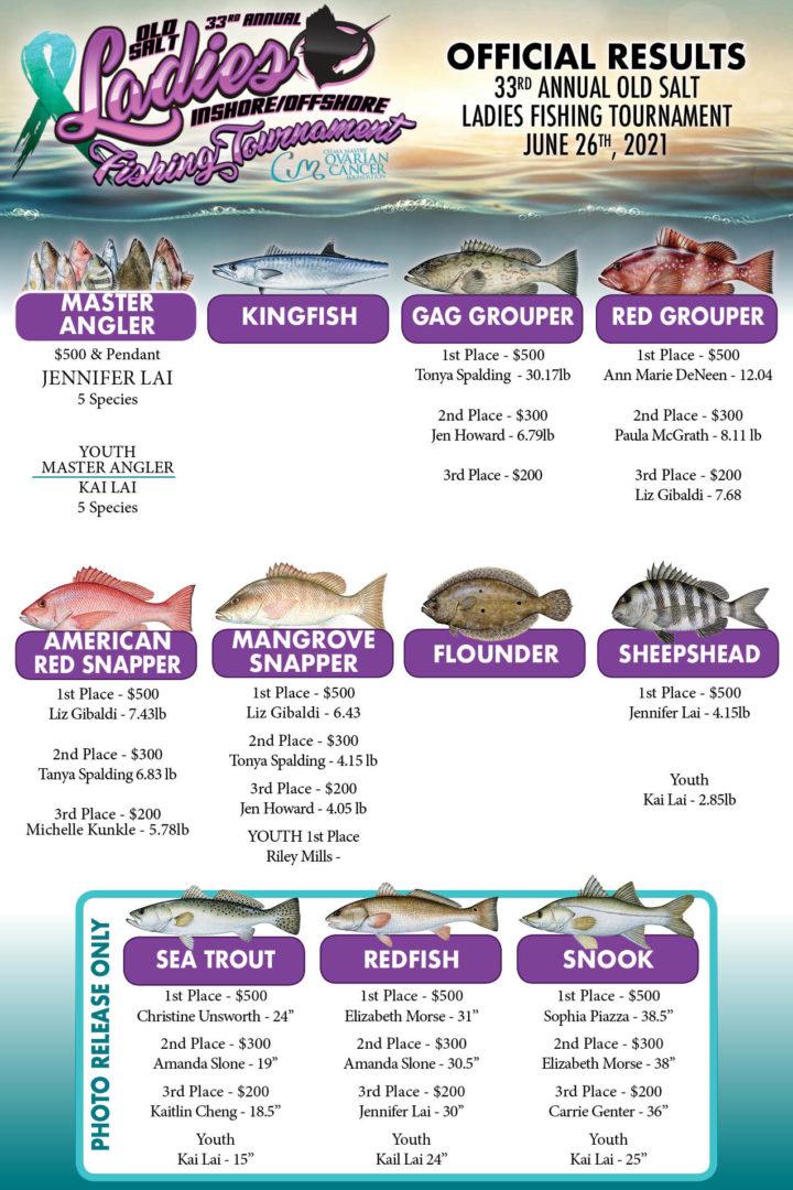 ladies fishing tournament results